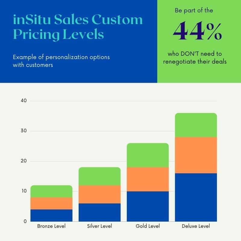 Custom Pricing Levels