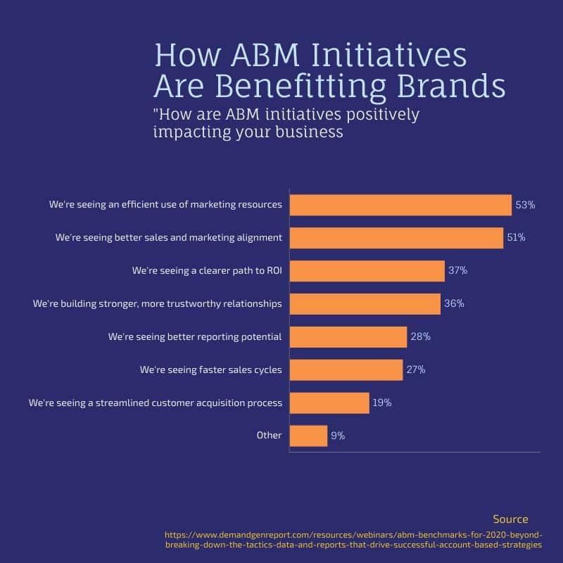 ABM para marcas 1
